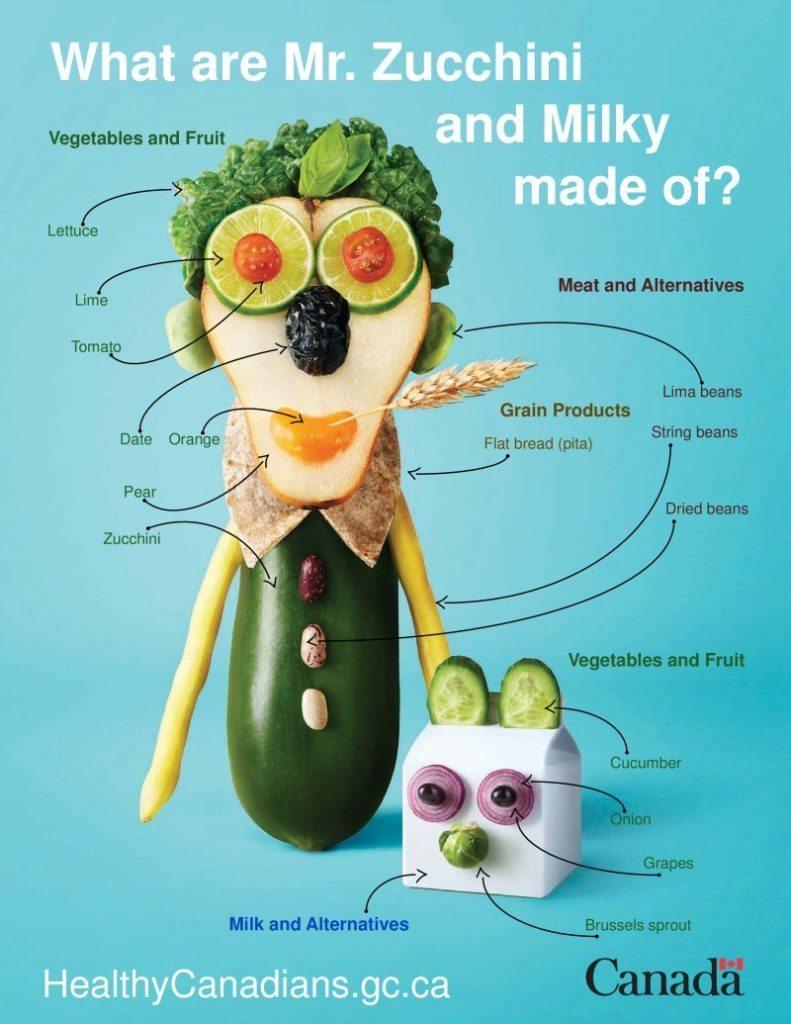 12 Easy Food Guide Tip...